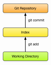 Git Basics Diagram