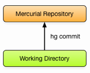 Mercurial Basics Diagram
