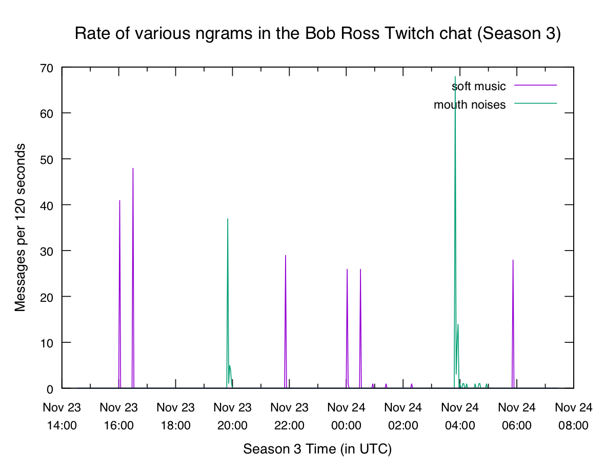 "Plot of ""soft music"" and ""mouth noises"" bigrams in Season 3"