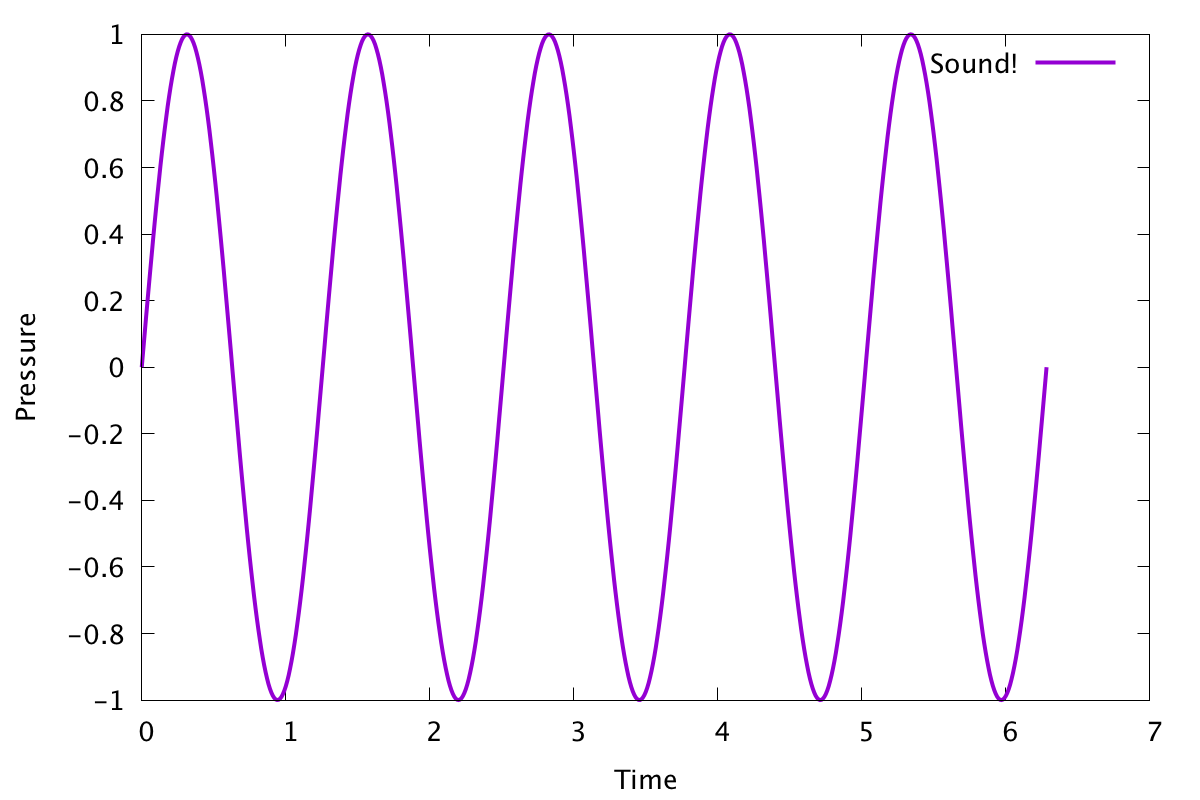 Graph of a basic sound wave