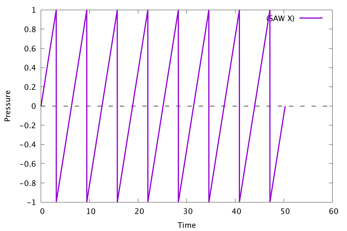 Graph of several sawtooth waves