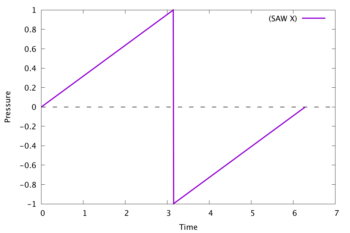 Graph of a basic sawtooth wave