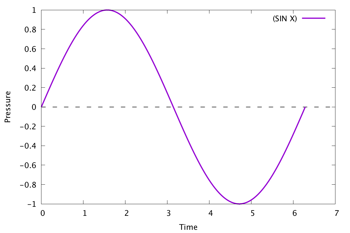 Graph of a basic sine wave