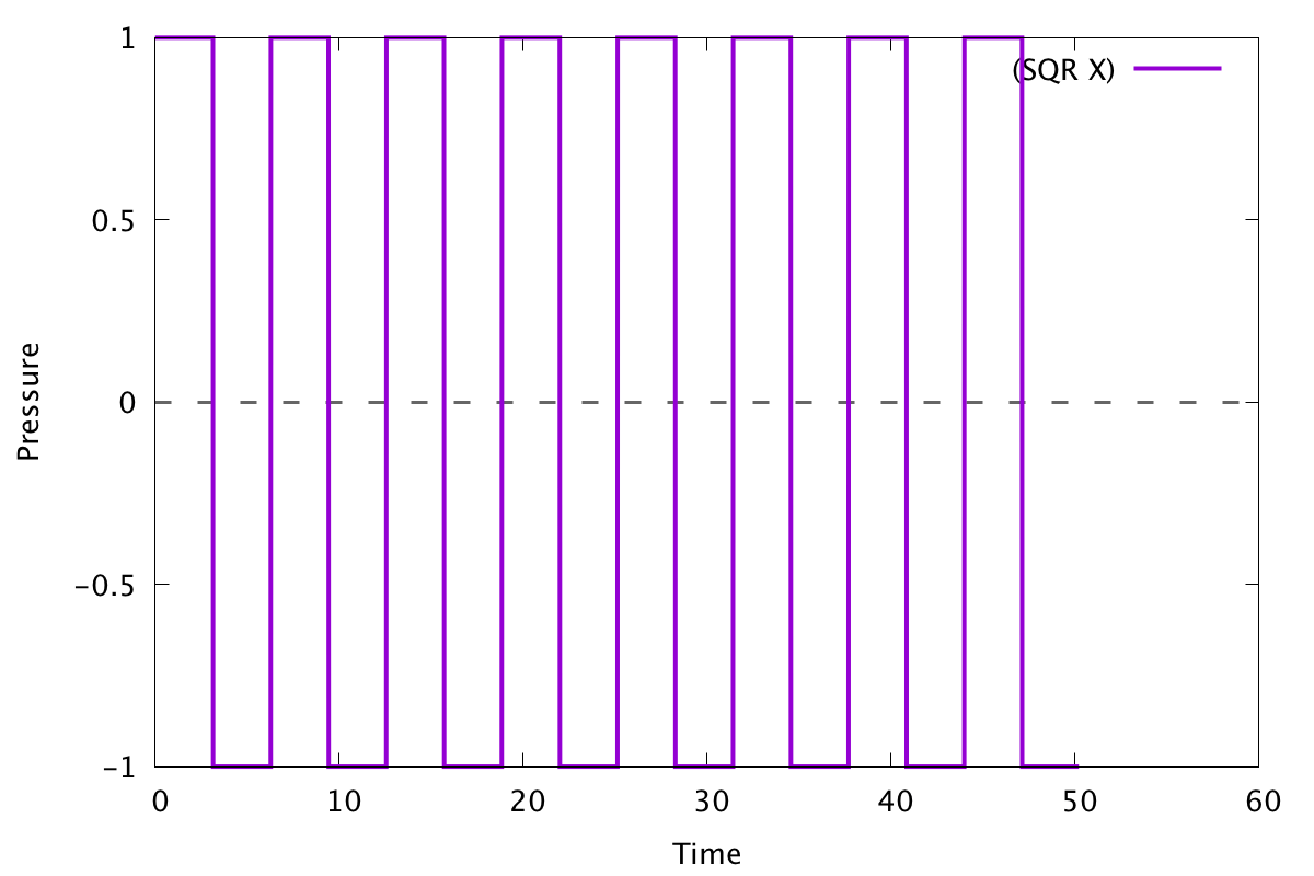 Graph of several square waves