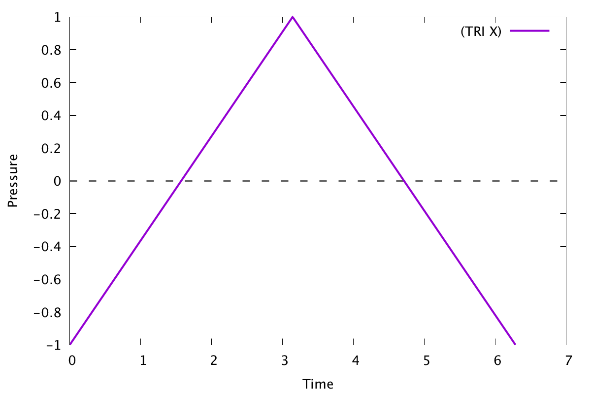 Graph of a basic triangle wave